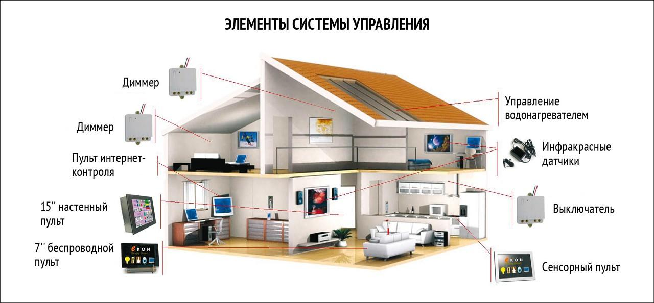 Home Automation System Business Plan