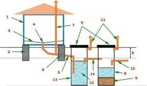Примерная схема устройства септика