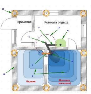 Схема расположения колодца под баней