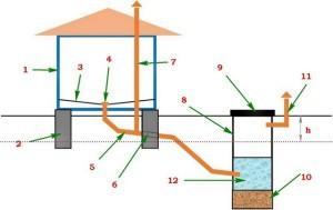 Схема устройства водосборного колодца