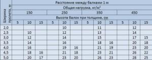 Таблица определения минимального допустимого сечения при шаге в 1 м