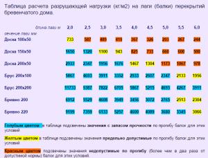 Таблица расчета разрушающей нагрузки (кгм2) на лаги (балки) перекрытий бревенчатого дома