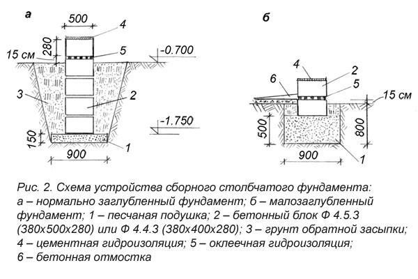 Для устройства фундаментных столбов выкапывают с откосами ямы необходимой глубины