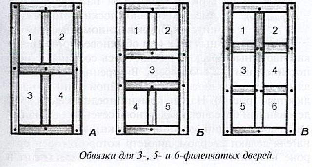 Несколько разновидностей дверного каркаса