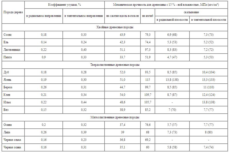 Основные технические свойства различных древесных пород