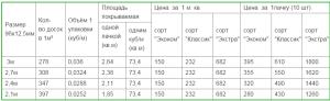 Расчет и стоимость вагонки