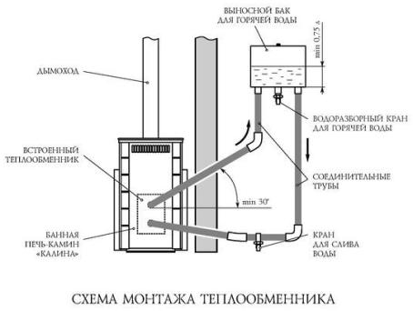 Схема монтажа печного теплообменника