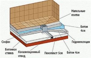Послойная схема банного пола со сливом