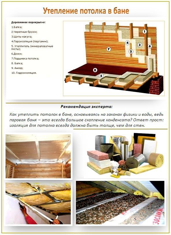Крыши виды доме ремонта в многоквартирном