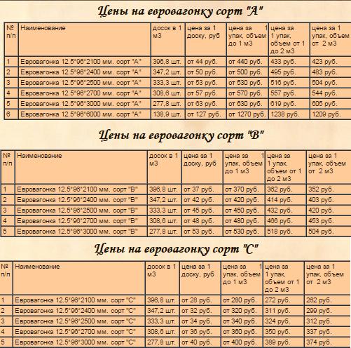 Цены на вагонку
