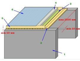 Схема настильного потолка