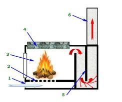 В конструкции многих печей реализована функция предварительного искрогашения