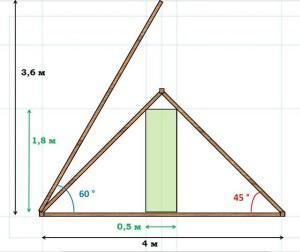 Двускатная мансарда или будет очень тесной, или даст чрезмерную высоту крыши