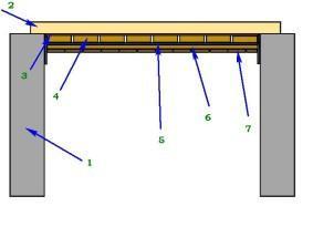 Схема с дополнительной подшивкой вагонки