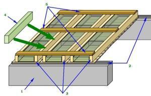 Окончательный монтаж потолочных панелей