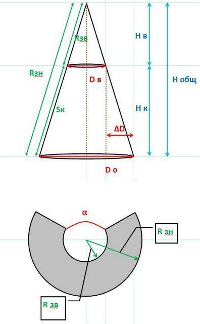 Схема расчета параметров развертки усеченного конуса