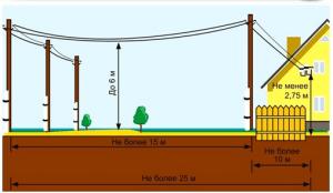 Ключевые требования в отношении правил обустройства электропроводки в бане