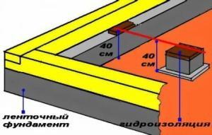 Наносим гидроизоляцию и проверяем правильность высоты опор