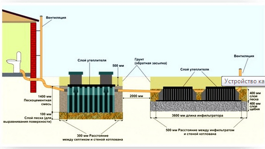 Схема локальной канализации