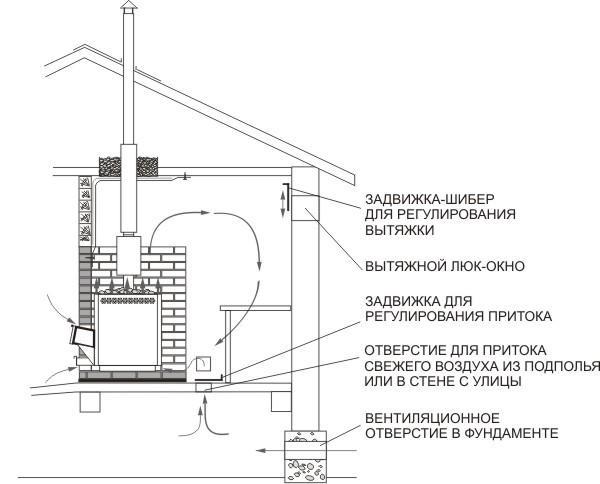 Схема расположения элементов вентиляции