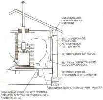 Схема расположения элементов вентиляции. Вариант 2