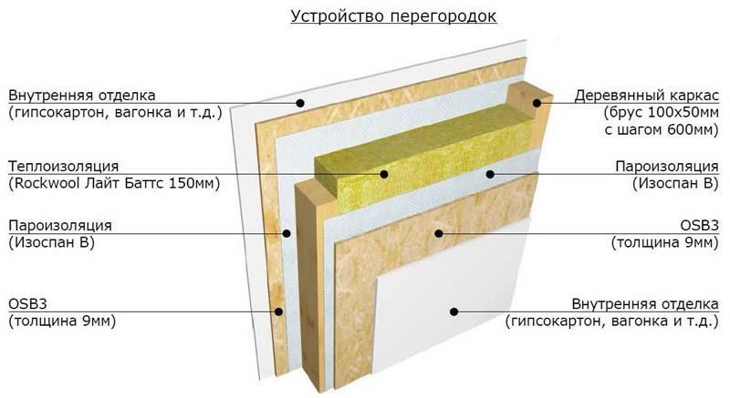 Состав стандартного «пирога» наружных стен и внутренних перегородок