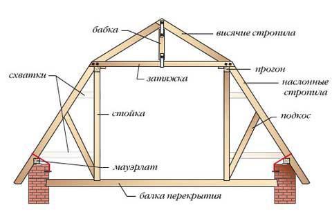 Чертежи мансардной крыши с указанием оптимальной конфигурации и размеров