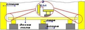 Обрезка досок в соответствии с размерами помещения