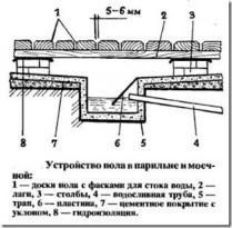 Протекающие деревянные полы, устройство