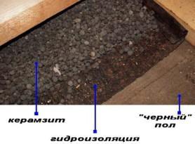 Профнастил гидроизоляцию под можно ли