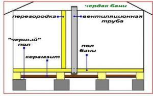 Простейший вариант организации вентилирования пространства между «черным» полом и чистовым настилом