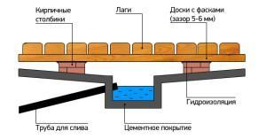Отвод воды в бане с протекающим полом