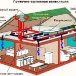 Вытяжная механическая (с помощью вентилятора) в комплексе с приточной