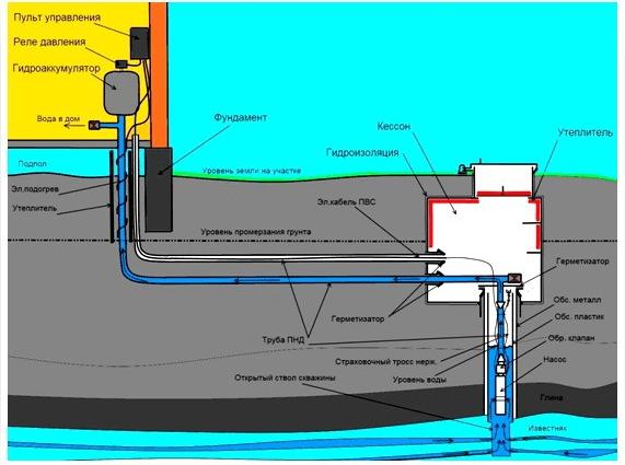 Вариант водоснабжения из скважины