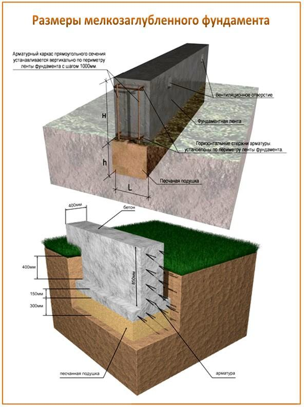 Мелкозаглубленный ленточный фундамент