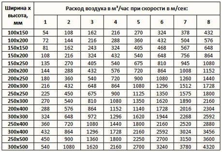 Таблица. Воздуховоды прямоугольного сечения