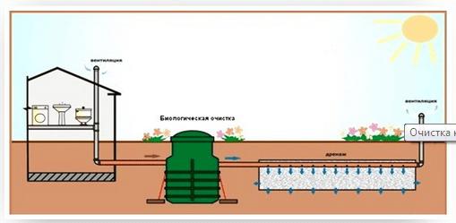 Накопительный септик схема