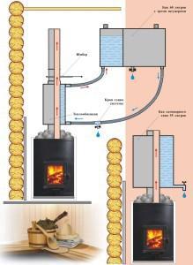 Банная печь с теплообменником