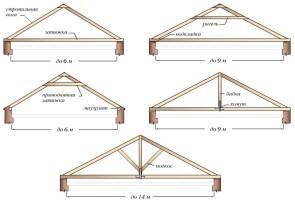 Узлы двускатной крыши