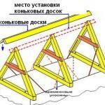 Конструкция двускатной крыши