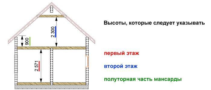 Высоты, которые стоит указывать в проекте