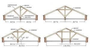 Двускатная крыша - узлы