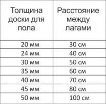 Зависимость толщины доски и шага лаг