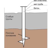 Залегание плотного грунта