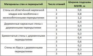 Значения ширины подошвы МЗЛФ на непучинистых и слабопучинистых грунтах