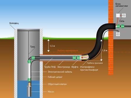 Как организовать водопровод из колодца