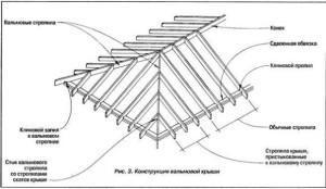Как устроена вальмовая крыша