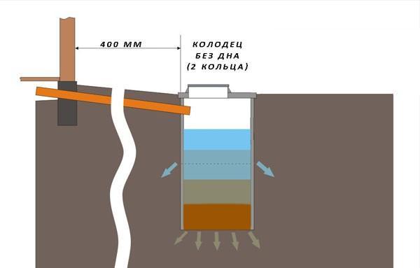 Колодец для сточных вод - схема