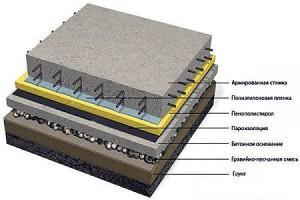 Конструкция бетонного пола по грунту в бане (схема)