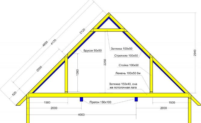 Конструкция двускатной мансардной крыши